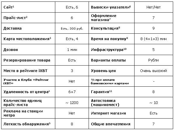 3 - информативность схемы и ее