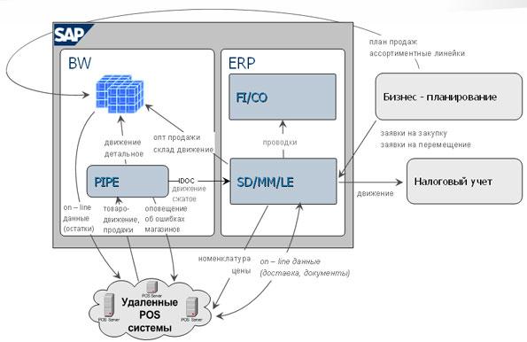 система ERP. Такая схема